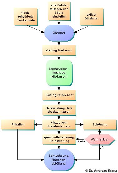 Abb. 7.2: Flussdiagramm zur Übersicht aller Arbeitsschritte, die bis zur Flaschenabfüllung des ersten Honigweins notendig sind.